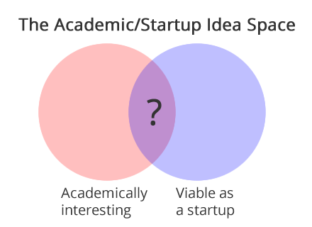 academic-startup-idea-space